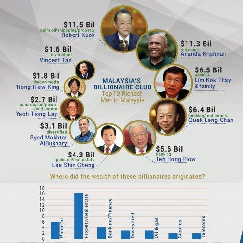 同樣的,阿南達克里斯南保持在排名第二的位置,財富比往年的113億美元縮...