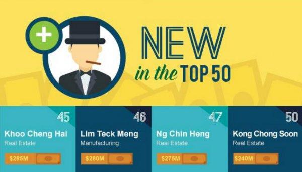 今年有四個新晉的富豪躋身50富豪榜單:房地產大亨邱清海,森德有限公司...