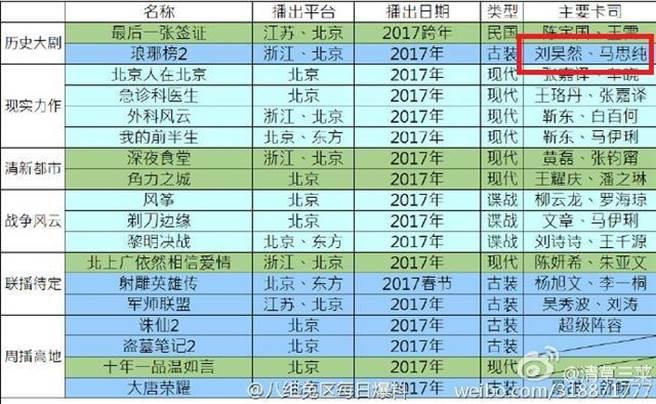 自《琅琊榜2》續拍消息曝光後,網絡上出現各種傳聞,自男主角決定由劉...