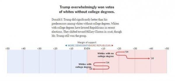 第一,川普獲得無大學學歷的白人選民,壓倒性支持。有大學學歷的白人選...