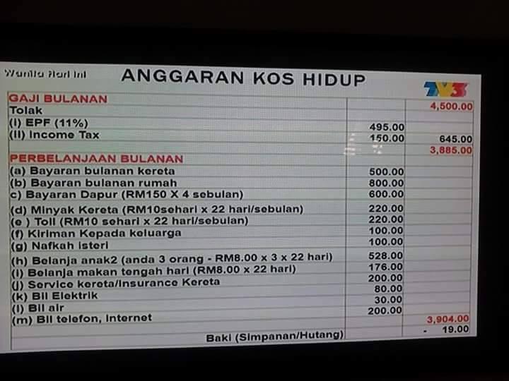 TV3出了個表計算月入RM4500的家庭開銷,結果真的讓人嘆氣。<br /> 一個月...